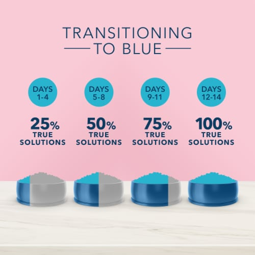 Blue Buffalo True Solutions Blissful Belly Digestive Care Adult Dry Cat Food Perspective: bottom
