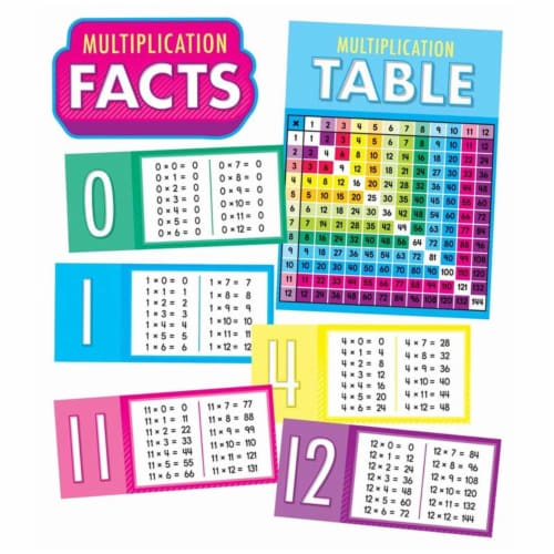 Multiplication Facts Bulletin Board Set Perspective: front