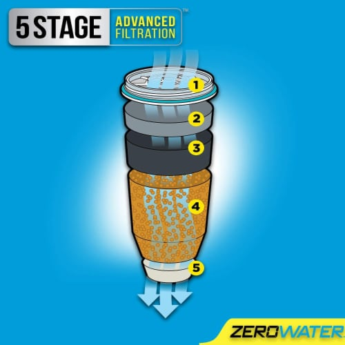 Zerowater® 5-Stage Ion Exchange Replacement Water Filter Perspective: left