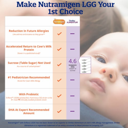 Enfamil Nutramigen with Enflora LGG Hypoallergenic Infant Formula Powder with Iron Perspective: right