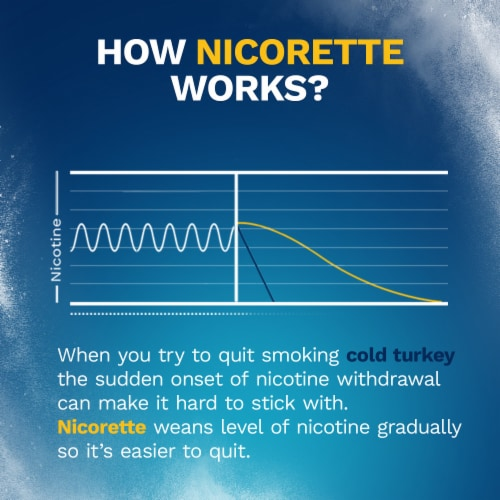 Nicorette White Ice Mint Nicotine Gum 2mg Perspective: right