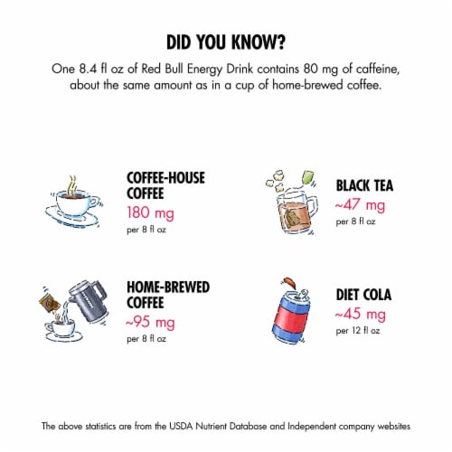 Red Bull® Sugar Free Energy Drinks Perspective: top